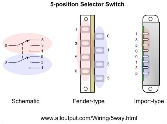 Stratocaster Wiring Diagram 5 Way Switch : Stratocaster way switch tricks electric guitar pickups